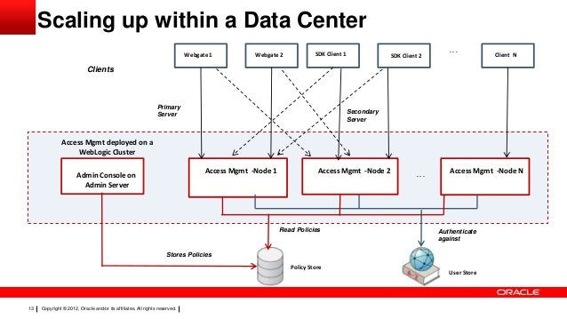 Scaling up within a Data Center Webgate 1  Webgate 2  SDK Client 1  SDK Client 2  ...  Client N  Clients  Primary Server  ...