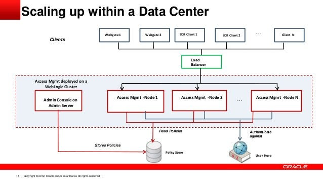 Scaling up within a Data Center Webgate 1  Webgate 2  SDK Client 1  SDK Client 2  ...  Client N  Clients  Load Balancer  A...