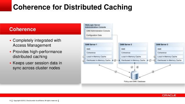 Coherence for Distributed Caching Coherence  Completely integrated with  Access Management  Provides high-performance  d...