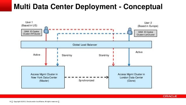 Multi Data Center Deployment - Conceptual User 1 (Based in US)  User 2 (Based in Europe)  OAM ID Cookie Cluster=NYCluster ...