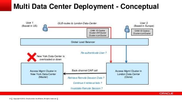 Multi Data Center Deployment - Conceptual User 1 (Based in US)  GLB routes to London Data-Center OAM ID Cookie Cluster=NYC...