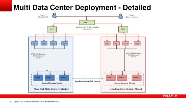 Multi Data Center Deployment - Detailed  20  Copyright © 2012, Oracle and/or its affiliates. All rights reserved.