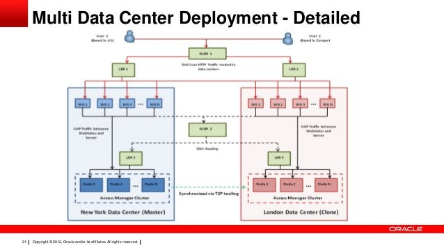 Multi Data Center Deployment - Detailed  21  Copyright © 2012, Oracle and/or its affiliates. All rights reserved.