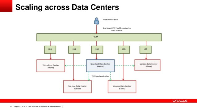 Scaling across Data Centers  22  Copyright © 2012, Oracle and/or its affiliates. All rights reserved.