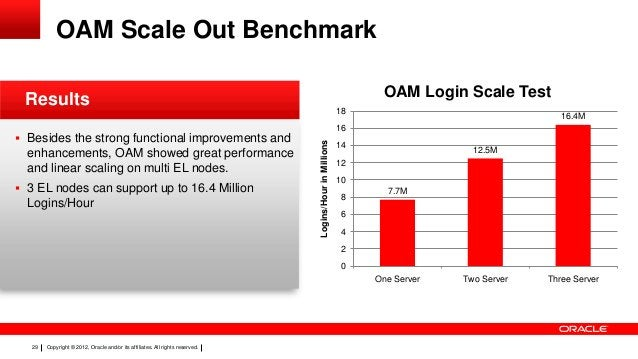 OAM Scale Out Benchmark OAM Login Scale Test  Results enhancements, OAM showed great performance and linear scaling on mul...