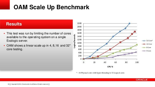 OAM Scale Up Benchmark Results  2200 2000 1800  available to the operating system on a single Exalogic server.  OAM shows...