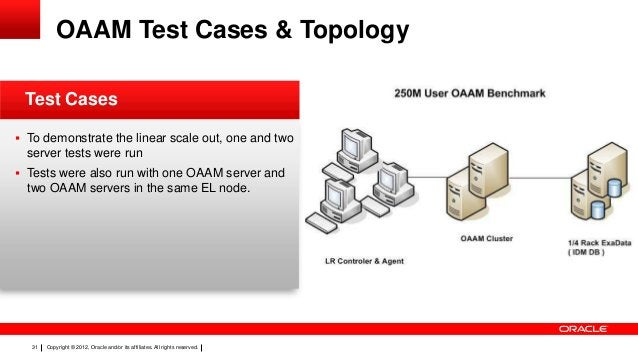 OAAM Test Cases & Topology Test Cases  To demonstrate the linear scale out, one and two  server tests were run  Tests we...