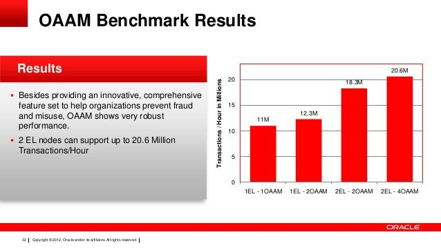 OAAM Benchmark Results Results feature set to help organizations prevent fraud and misuse, OAAM shows very robust performa...
