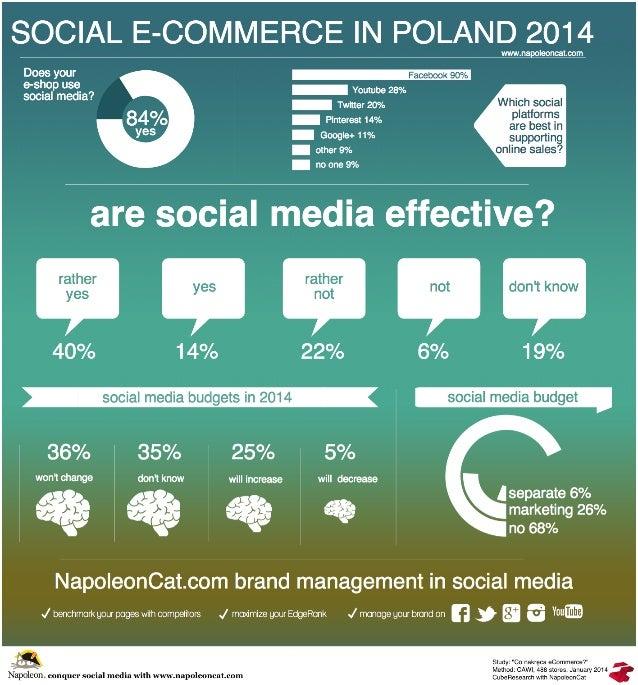 Social e-commerce in Poland 2014