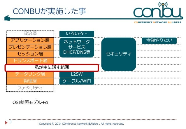 CONBU LL Diver/YAPC::Asia 2014 Network Slide 3