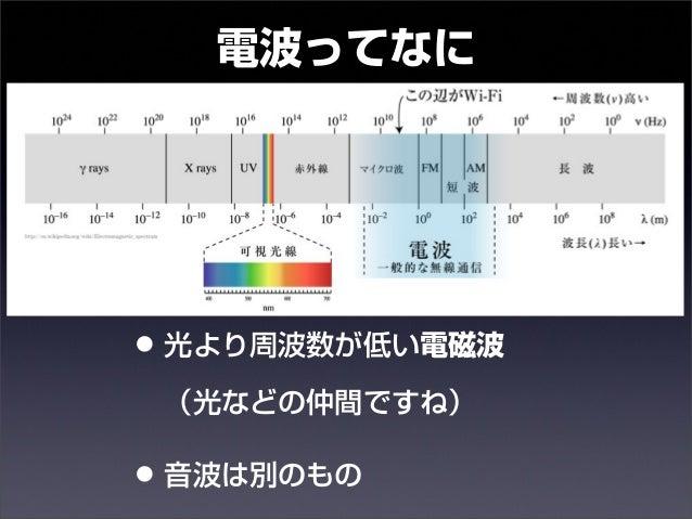 電波ってなに  • 光より周波数が低い電磁波  (光などの仲間ですね)  • 音波は別のもの  14年10月30日木曜日