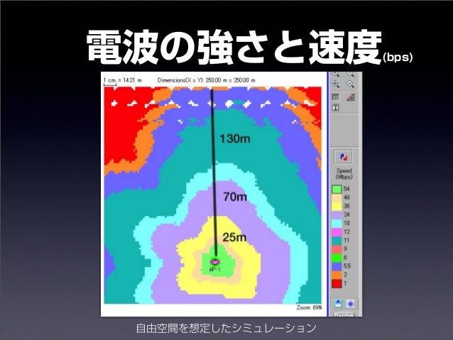 電波の強さと速度(bps)  自由空間を想定したシミュレーション  14年10月30日木曜日