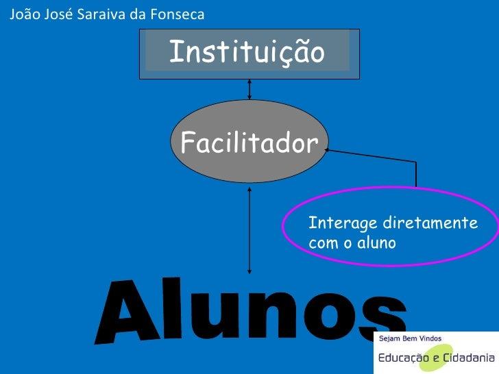 Facilitador Alunos Instituição João José Saraiva da Fonseca Interage diretamente com o aluno