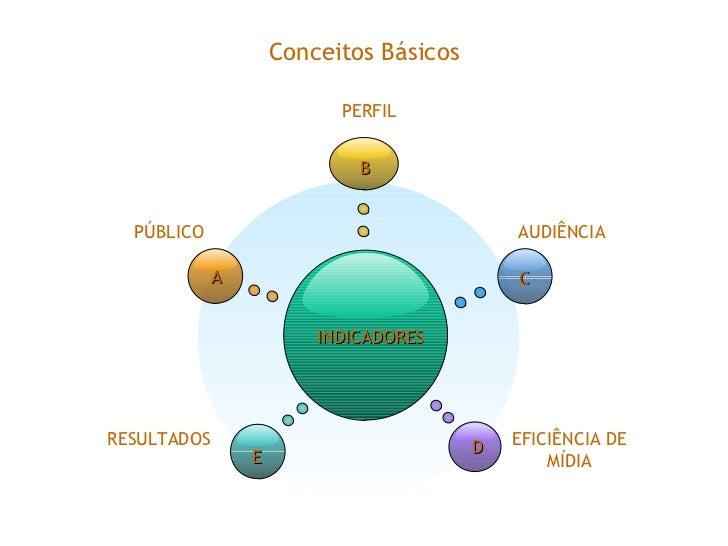 Conceitos Básicos INDICADORES PERFIL AUDIÊNCIA RESULTADOS EFICIÊNCIA DE MÍDIA PÚBLICO B E C D A