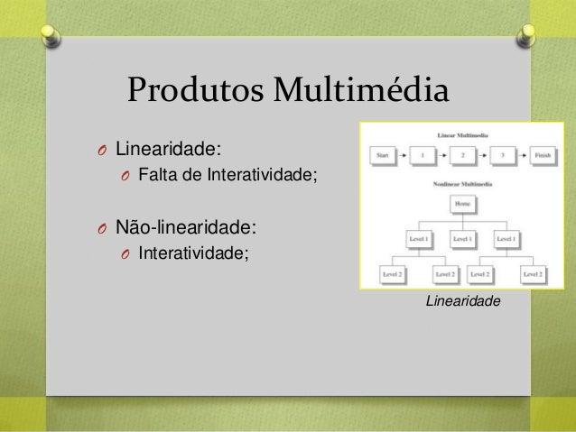 Produtos Multimédia O Linearidade: O Falta de Interatividade; O Não-linearidade: O Interatividade; Linearidade