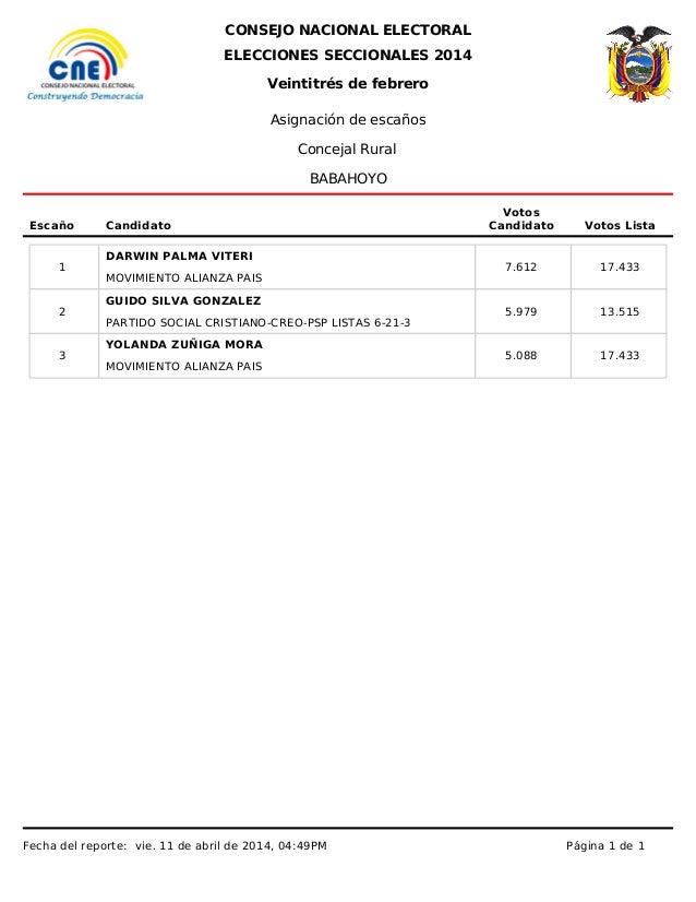 CONSEJO NACIONAL ELECTORAL ELECCIONES SECCIONALES 2014 Asignación de escaños Escaño Candidato Votos Candidato Votos Lista ...