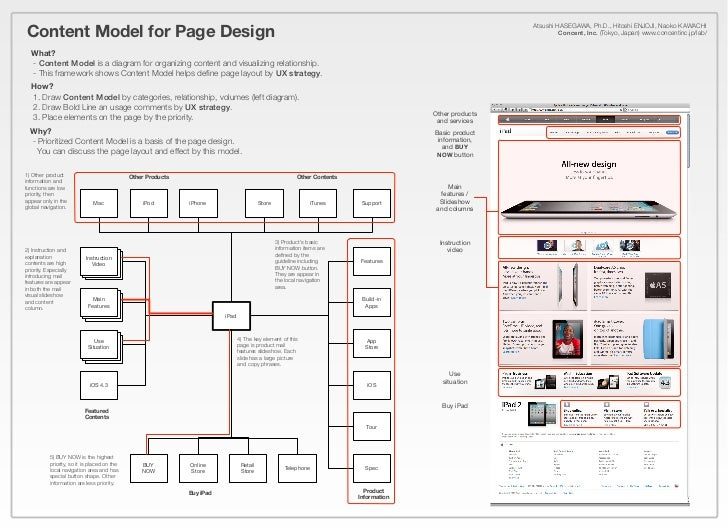 Content Model for Page Design                                                                                             ...