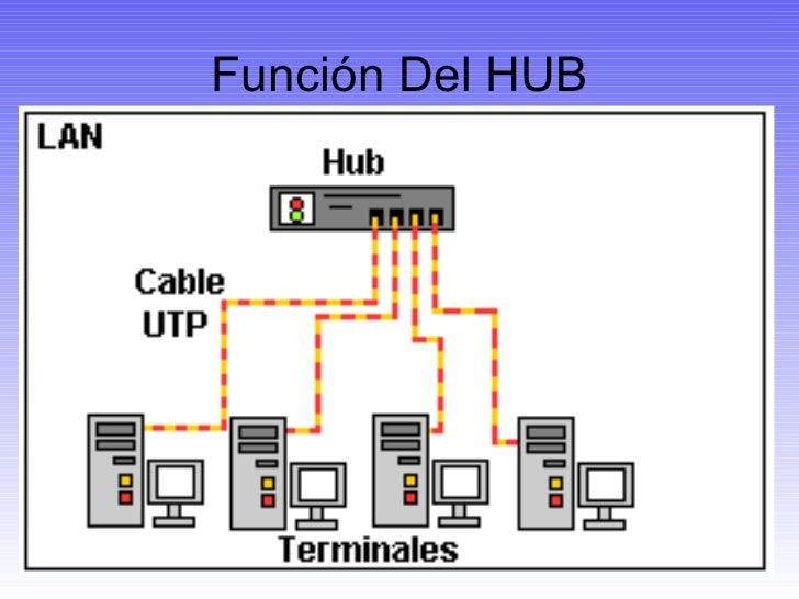 De red f 237 sica li ul 4 hub de 4 puertos