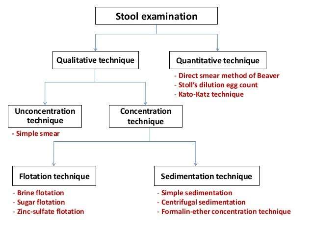 Concentration Techniques For Feacal Examination