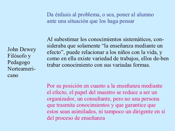 John Dewey Filósofo y Pedagogo Norteameri-cano Da énfasis al problema, o sea, poner al alumno ante una situación que los h...
