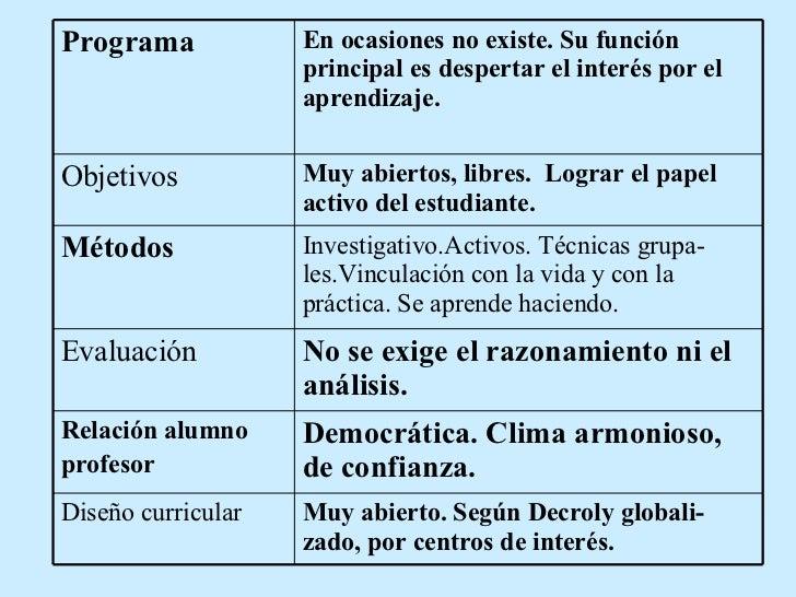Muy abierto. Según Decroly globali - zado, por centros de interés.   Diseño curricular   Democrática. Clima armonioso, de ...