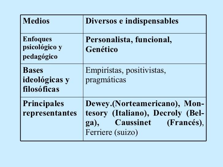 Dewey.(Norteamericano), Mon-tesory (Italiano),  Decroly (Bel-ga), Caussinet (Francés) , Ferriere (suizo) Principales repre...