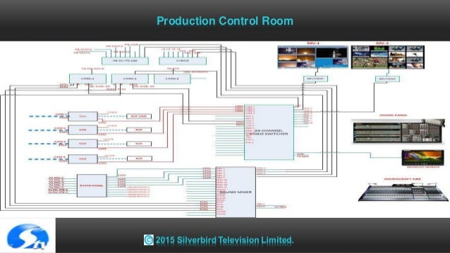 broadcast tv station concept 12 638?cb=1426489373 broadcast tv station concept radio broadcast studio wiring diagram at soozxer.org