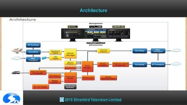 broadcast tv station concept. Black Bedroom Furniture Sets. Home Design Ideas