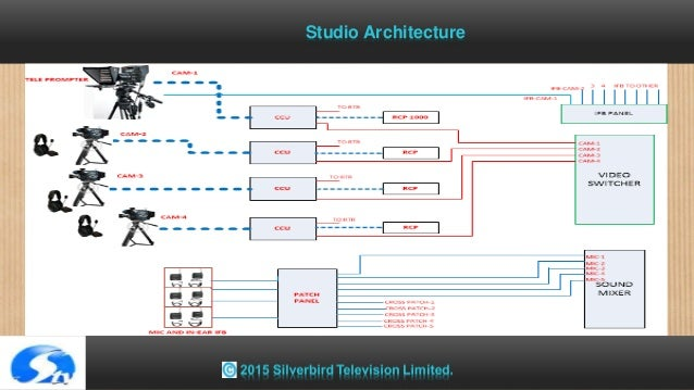 broadcast studio wiring diagram   31 wiring diagram images