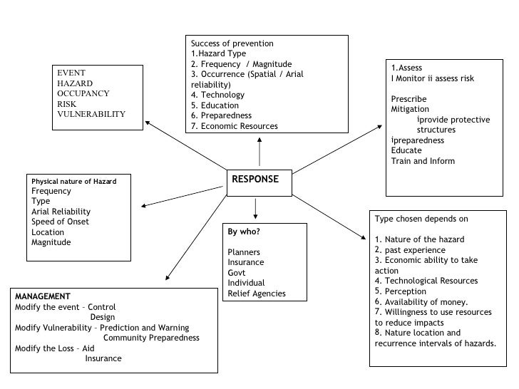 RESPONSE <ul><li>Type chosen depends on </li></ul><ul><li>1. Nature of the hazard </li></ul><ul><li>. past experience </li...