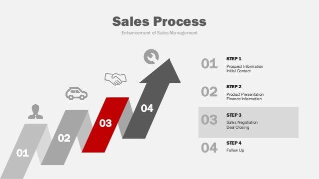 concept development digital marketing sales tool 2017