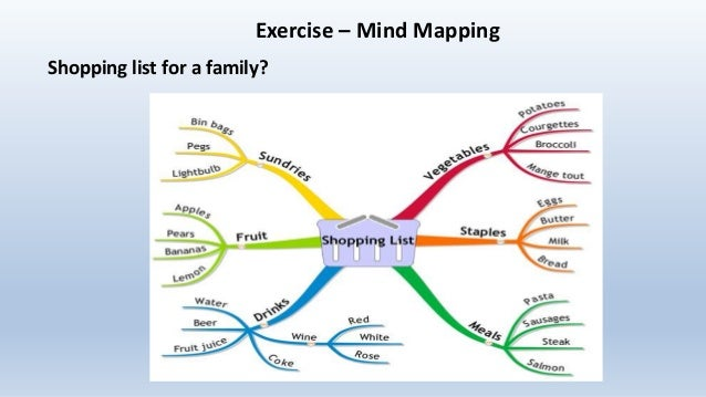 Concept and mind mapping exercise mind mapping shopping list for a family ccuart Images