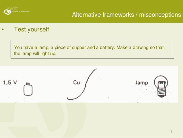 3 Alternative frameworks / misconceptions • Test yourself You have a lamp, a piece of cupper and a battery. Make a drawing...