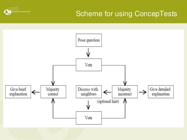 Scheme for using ConcepTests