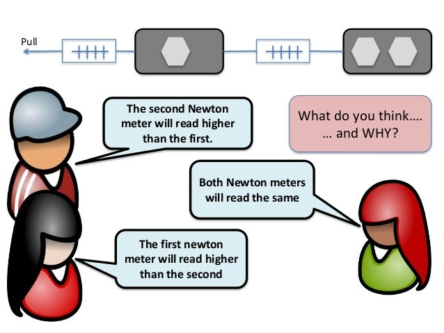The first newtonmeter will read higherthan the secondBoth Newton meterswill read the sameThe second Newtonmeter will read ...