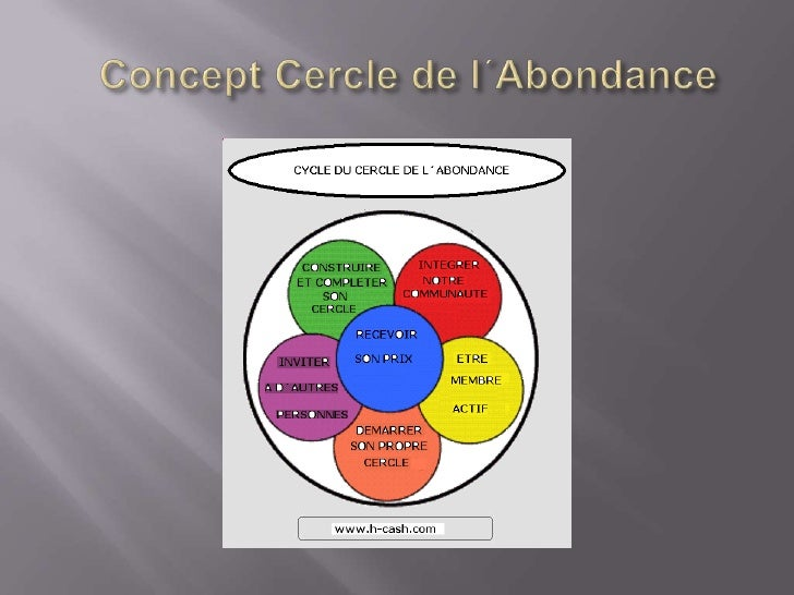 Concept du Cercle de Abondance