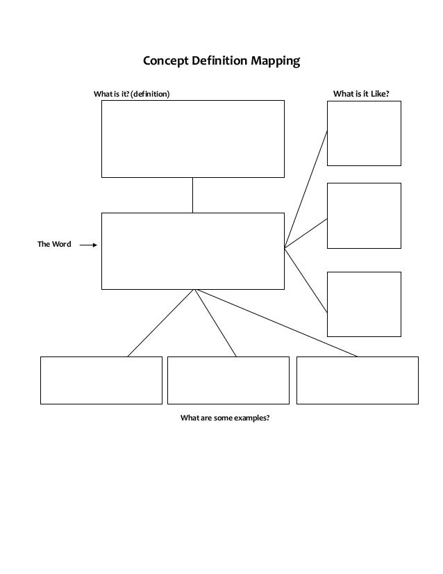 Concept Definition Mapping What is it Like?  What is it? (definition)  The Word  What are some examples?