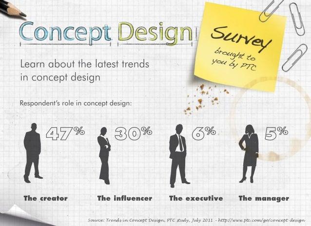 Source: Trends in Concept Design, PTC study, July 2011 – http://www.ptc.com/go/concept-design