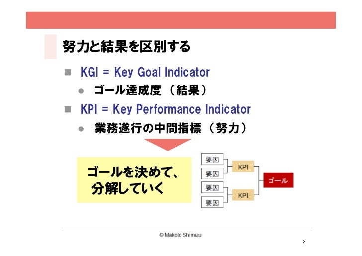 Concept Diagram Workshop Slide 2