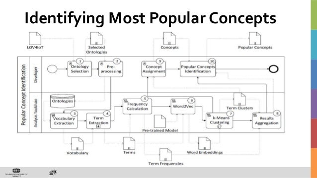 Identifying Most Popular Concepts