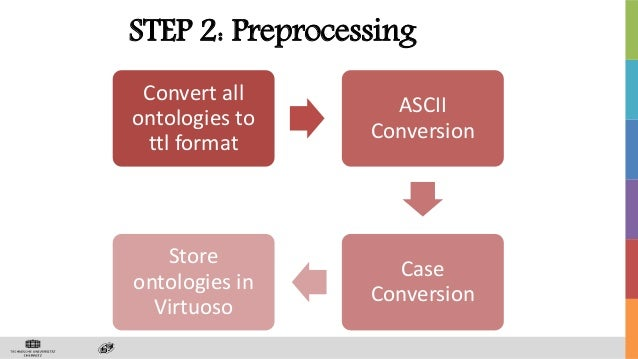 STEP 2: Preprocessing Convert all ontologies to ttl format ASCII Conversion Case Conversion Store ontologies in Virtuoso