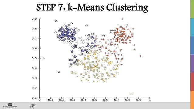 STEP 7: k-Means Clustering