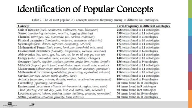 Identification of Popular Concepts