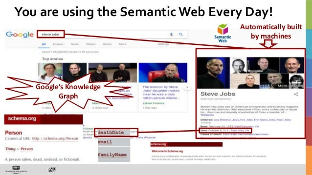 Automatically built my machines Automatically built by machines Google's Knowledge Graph You are using the SemanticWeb Eve...