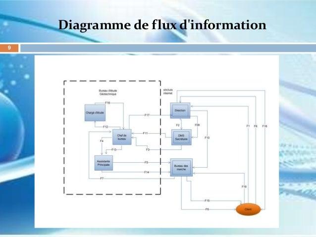 Conception Et R U00e9alisation D U2019un Syst U00e8me D U2019information Pour