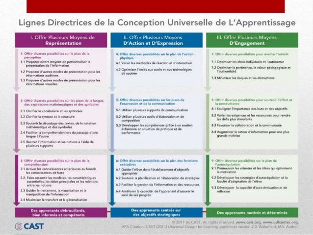 Conception Universelle De Lapprentissage