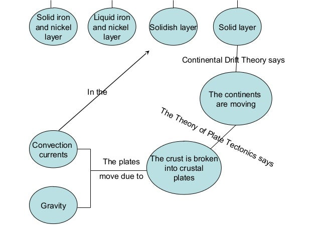 Concept Map Of Continental Drift.Concept Map