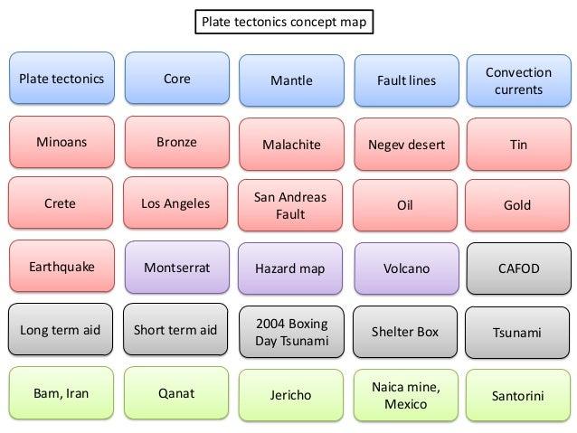 Concept Map Assessment