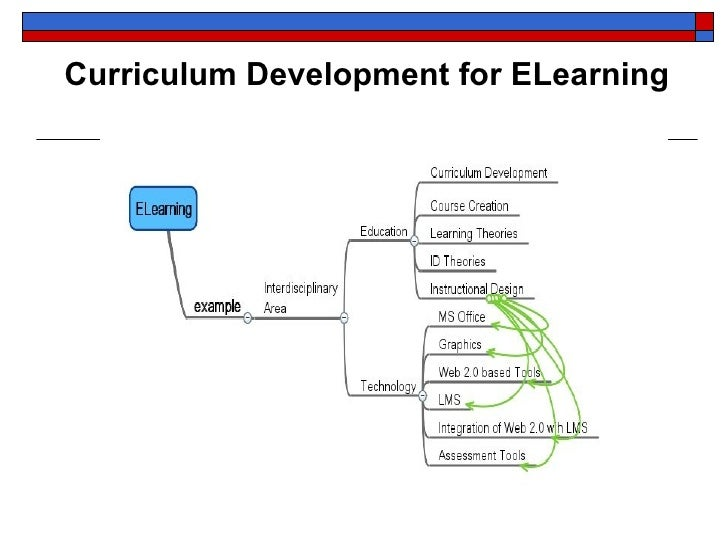 Concept Map As The Basis For Curriculum Development