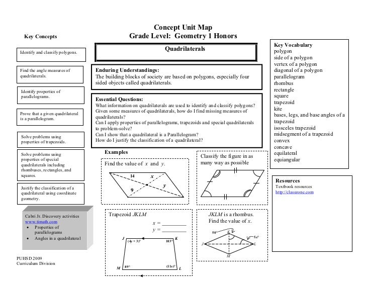 Concept map geometry